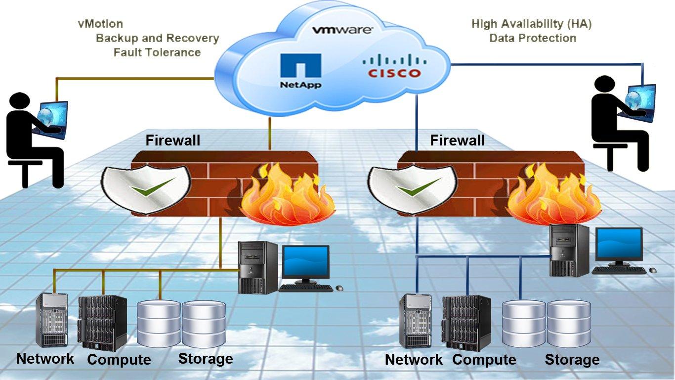 Cách nào để tránh phần mềm độc hại bị lây nhiễm và khai thác để tấn công DDoS