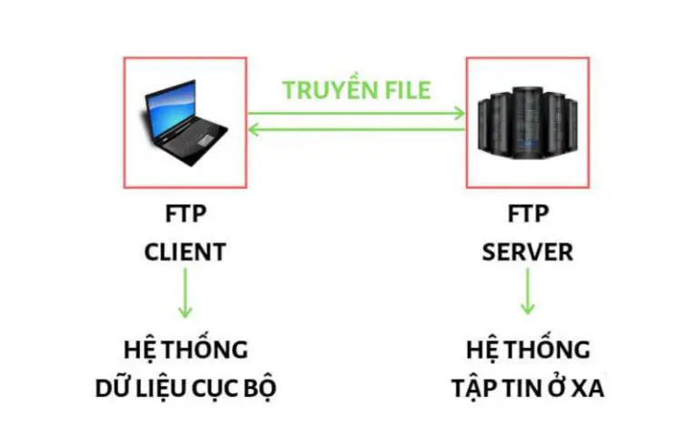 Hỏi đáp cổng dịch vụ nào của máy tính được mã hóa đường truyền