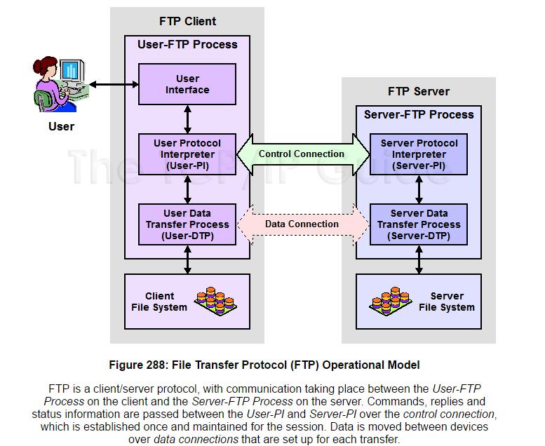 Nguyên lý hoạt động của cổng dịch vụ mã hóa đường truyền FTP
