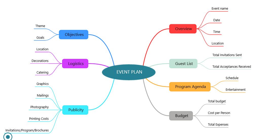 Phần mềm vẽ sơ đồ tư duy Textize MindMap